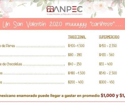 Inflación «pegará»a las ventas del 14 de febrero: ANPEC