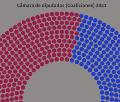 Al perder mayoria absoluta en la cámara, MORENA tendrá que negociar con la oposición